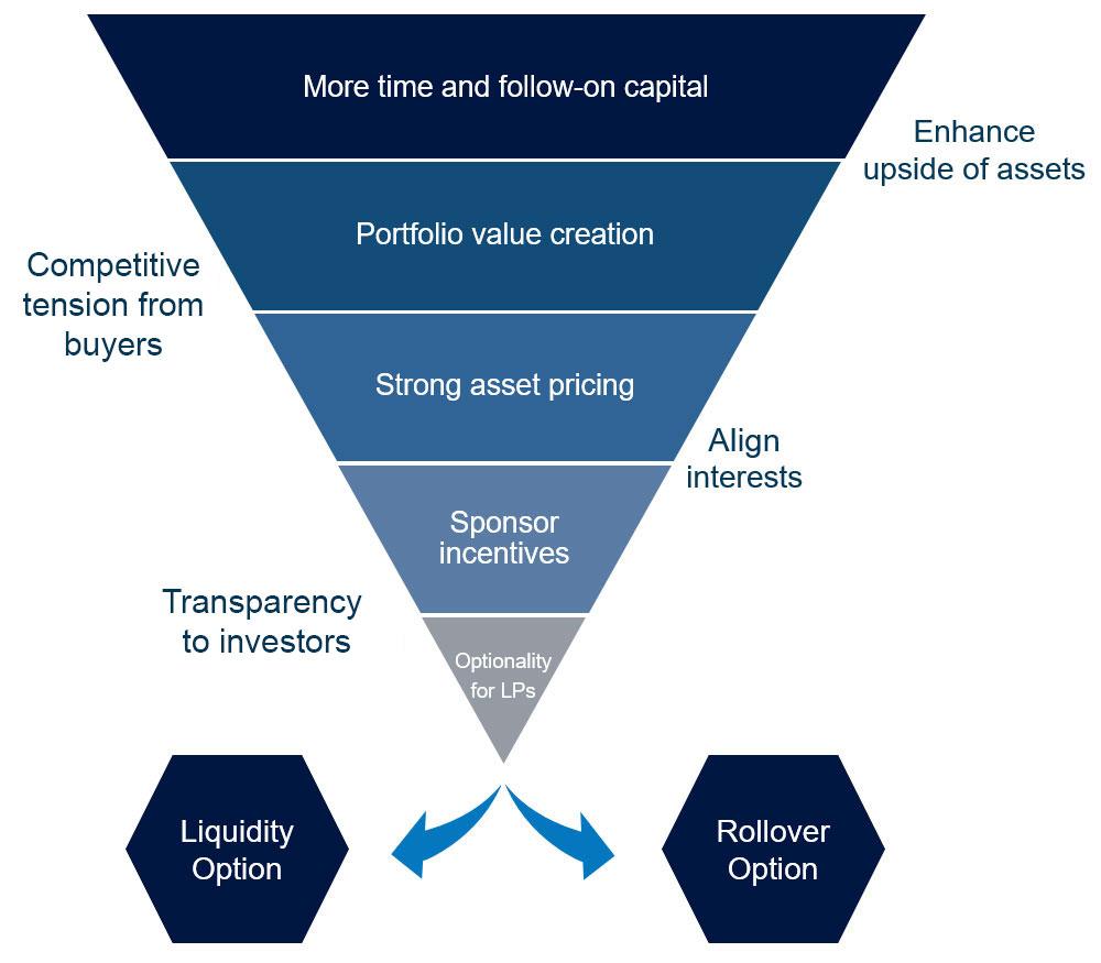 Triangle--diagram